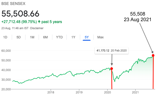 How Sensex is calculated - Index price chart