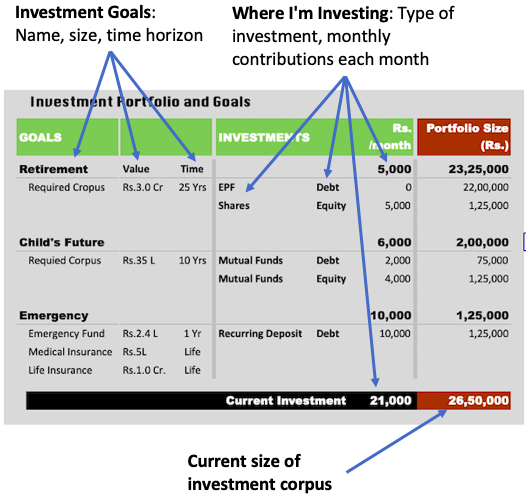How To Manage Our Finances - Investment Portfolio Document