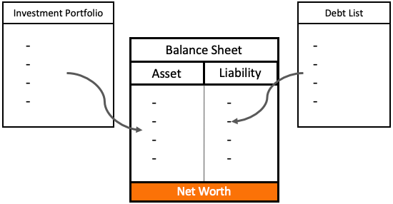 How To Manage Our Finances - Investment portfolio interacting with balance sheet