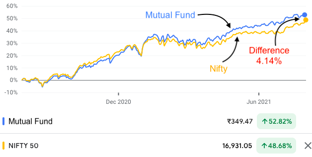 Index investing - mutual fund vs Nifty