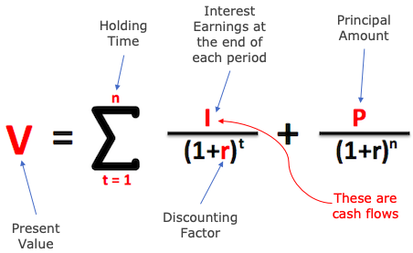 Mathematical Formula - To Value fixed deposit