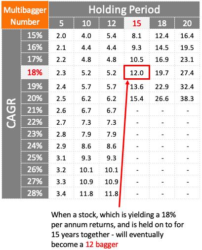 Multibagger Stocks - Matrix returns vs holding time