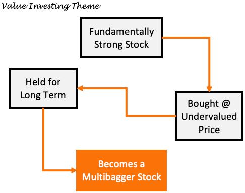 Multibagger Stocks - image1.1