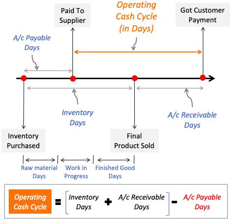 Operating Cash Cycle - Infographics & Formula