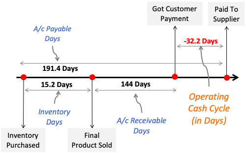 Operating Cash Cycle - of example company Diagram