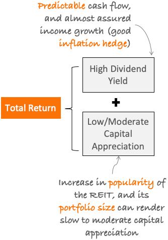REITs total return
