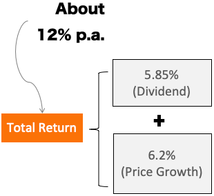 Return on Investment from REIT in India