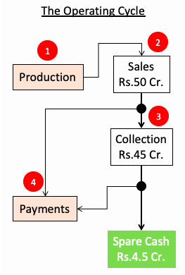 Self-financeable growth SFG - Operating Cycle