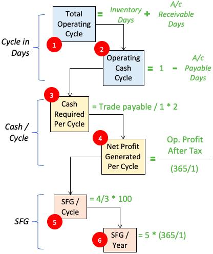 SFG - calculation steps