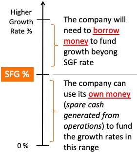 Self financeable growth SFG - depiction