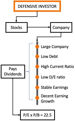 Stock Screening Rules for Defensive Investor