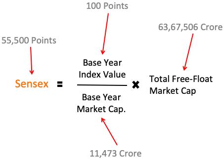 The Sensex Formula - Number Calculation