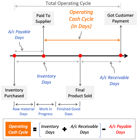 Total Operating Cycle - SFG