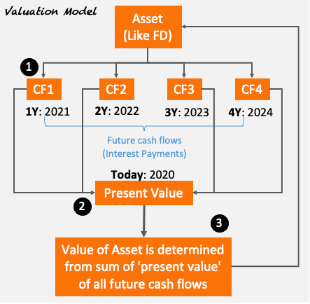 Valuation Model for Fixed Deposit