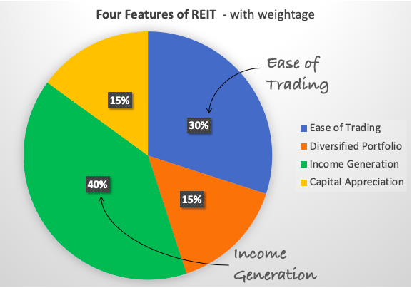 Why Invest in REITs - Features Weightage