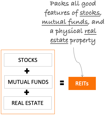 Why Invest in REITs - Stock, MF, Property