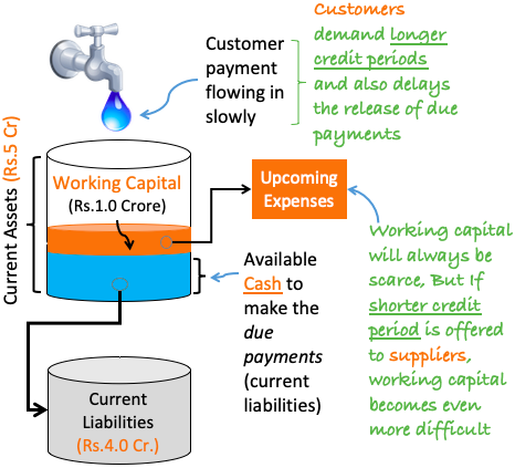 Working Capital Management - Why it is tough