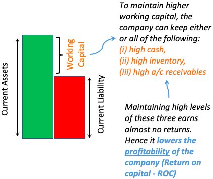 Working Capital Management - high level is also not good