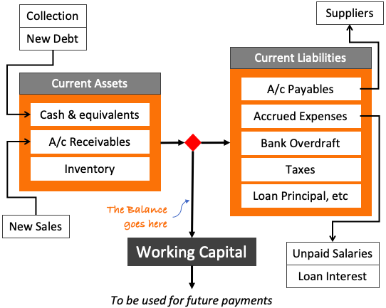 Working Capital Management - what is WC