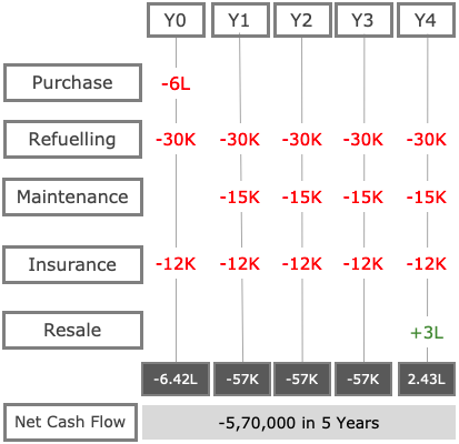 cash flow diagram of owning a car