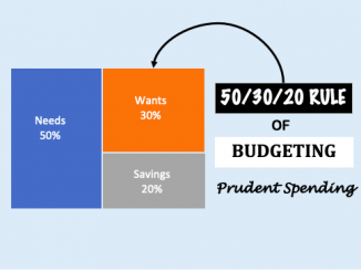 50 30 20 budgeting rule - Image
