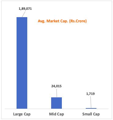 About Small-cap stocks - Avg Market Cap