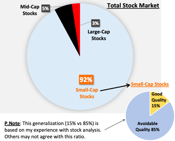 About Small-cap stocks - Small vs mid vs large