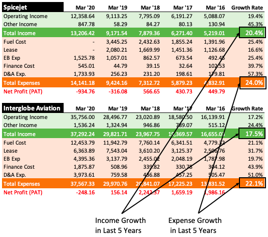 Airline Companies Report Loss -Income vs expense growth