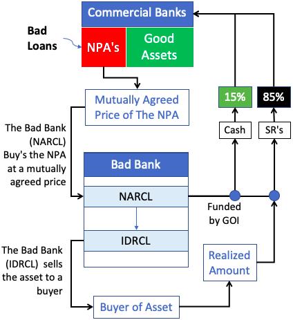 Bad Bank - Infographics
