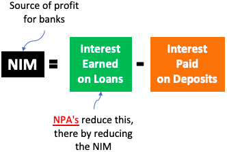 Bad Bank - NIM, Profit, NPA corelation