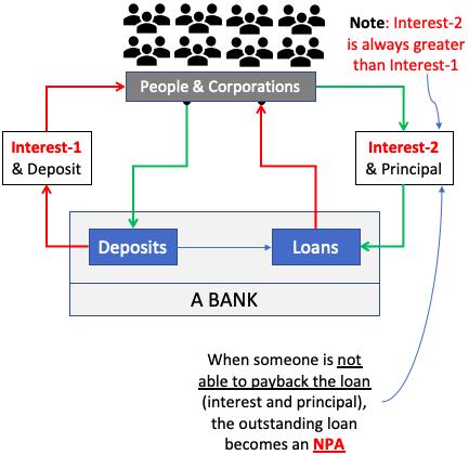 Bad Bank - its need