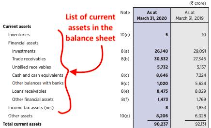 Balance Sheet (Current Assets list)