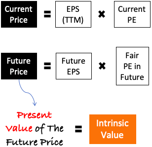 Calculate Intrinsic Value In Excel - The Concept