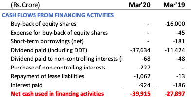 Cash flow from financing activity