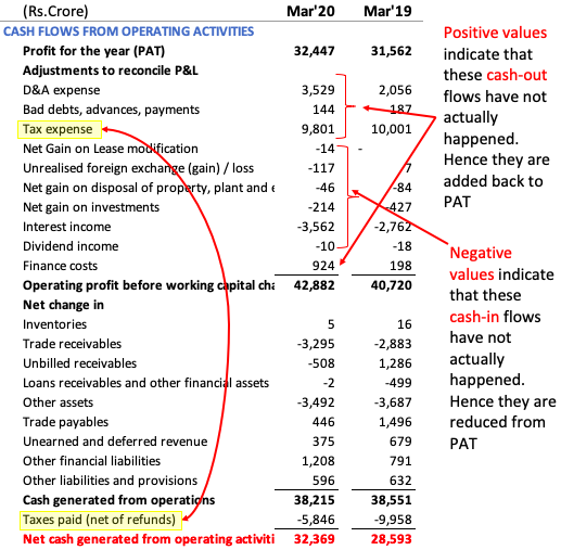 Cash flow from operating activity - positive and negative values
