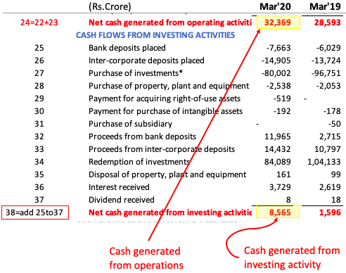 Cash generated from investing activities (calculations)