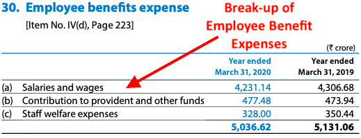 Employee benefit expenses