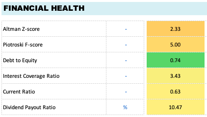 Financial health of a company - list of parameters
