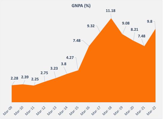GNPA History of last 10 years