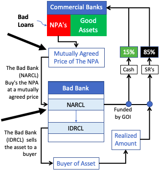 How Bad Bank will Work -1