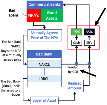 How Bad Bank will Work -2.1
