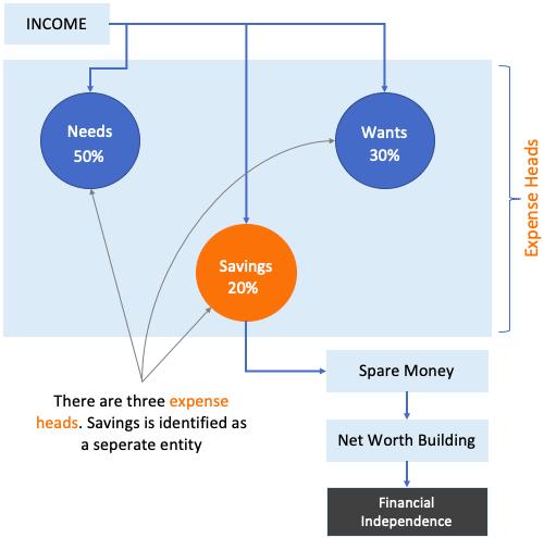 Income Distribution - Needs, wants, savings (infographics)