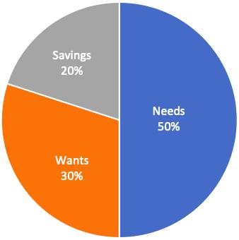 Income Distribution - Needs, wants, savings2