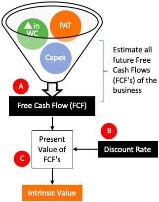 Intrinsic Value Calculation steps
