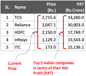 Intrinsic Value - Top 5 Stocks in terms of PAT