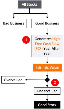 Intrinsic Value - good Stocks FCF