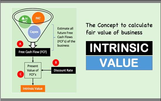 Intrinsic value image