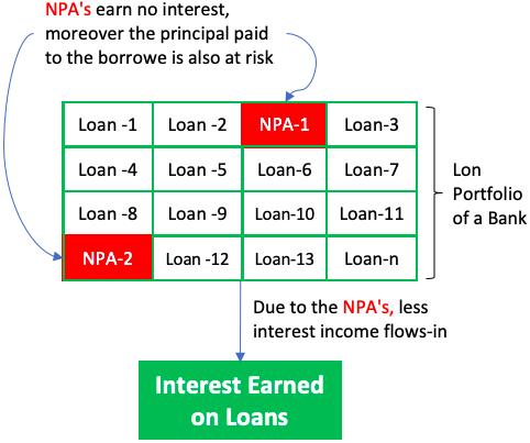 Loan portfolio of a bank - NPA - less income