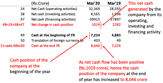 Net Cash Position at the end of the year