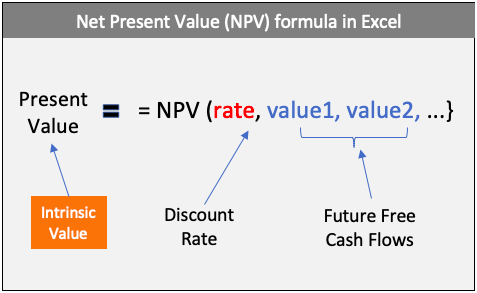 Net Present Value (NPV) Formula in Excel